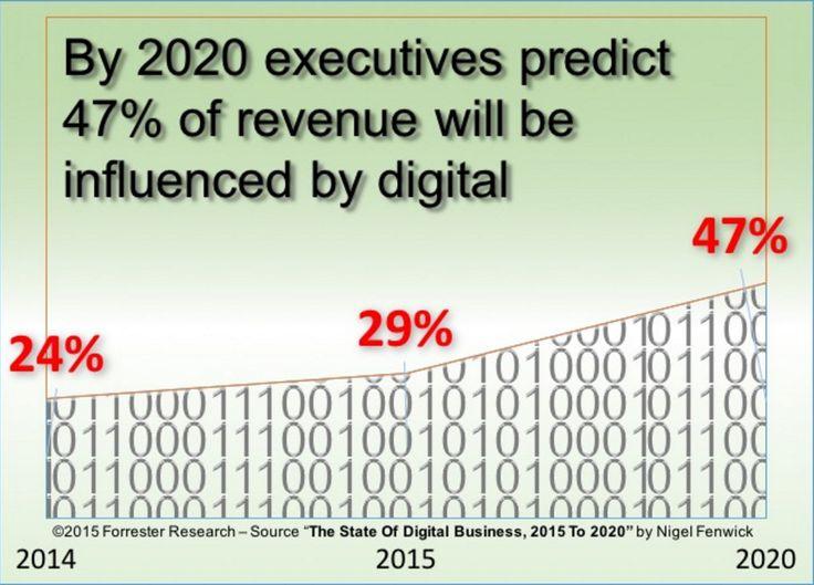 The future is Offline + Online. #BrandOffOn #Brands