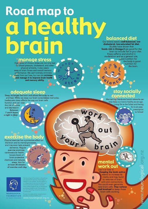 The Road Map to a Healthy #Brain includes managing stress, eating a balanced diet, getting adequate sleep, and staying socially connected.   Sağlıklı bir beyin için stresten uzak durmak, iyi beslenmek, yeterli uyku almak ve sosyal olmak gerekir. #infographic