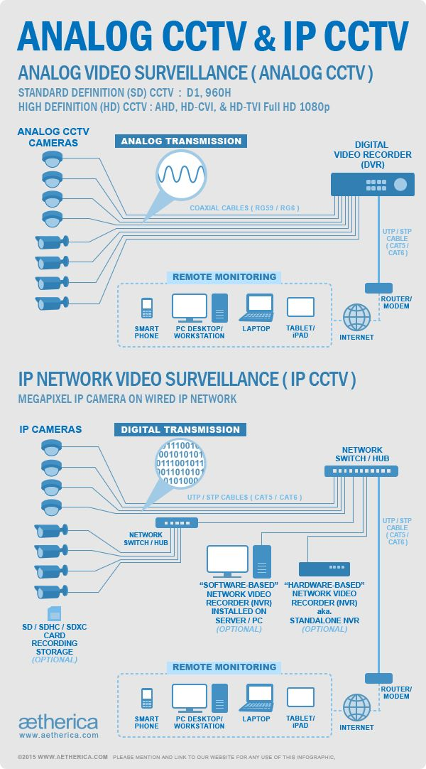 Learn more about the difference between Analog CCTV and IP CCTV with this Infographic, More info about #CCTV : http://www.aetherica.com/cctv-security.html