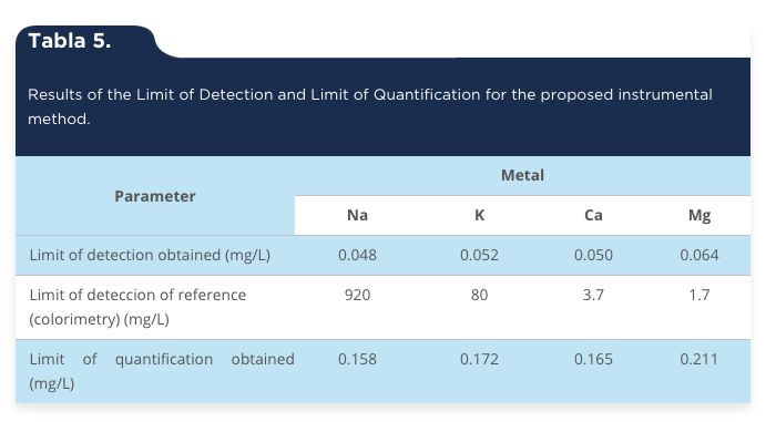 García-Alegría, A. M., Gómez-Álvarez, A., García-Rico, L. & Serna-Félix, M. (2015). Validation of an analytical method to quantify serum electrolytes by atomic absorption spectroscopy [Tabla 5]. Acta Universitaria, 25(3), 3-12. doi: 10.15174/au.2015.747