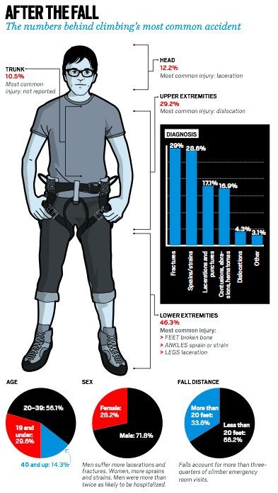 After the Fall - The numbers behind climbing's most common accidents. Naboba. Noticias » No-Brainer? Why Do So Many Climbers Not Wear Helmets?