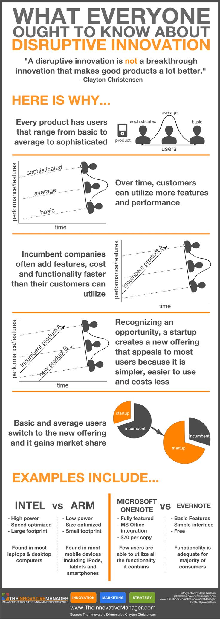 Disruptive Innovation infographic. If you like UX, design, or design thinking, check out theuxblog.com