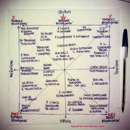 Quadrato semiotico delle primarie del centrosinistra - http://www.squadrati.com/2012/11/19/quadrato-semiotico-delle-primarie-del-centrosinistra/