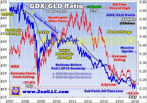Gold Stocks Turning Up | Elliott Wave Analytics