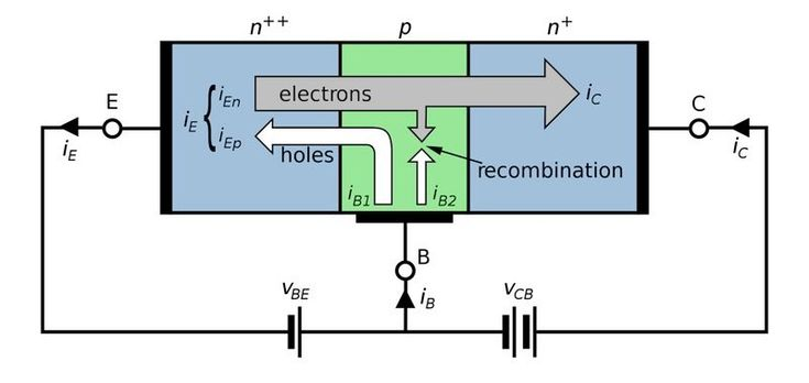 A Bipolar Junction Transistor, or BJT, is a type of transistor in which the current flow between the collector and the emitter is controlled by the amount of current that flows through the base.