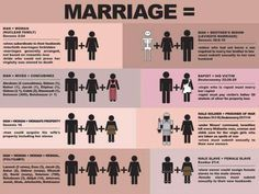 """Before you go arguing for """"traditional,"""" """"biblical"""" marriage, take a look at this handy dandy chart."""