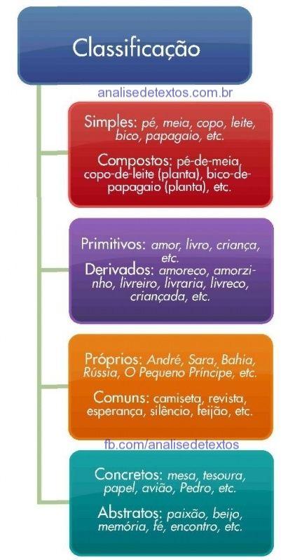 Mapa mental sobre classificações do substantivo. Acesse http://www.analisedetextos.com.br/ e veja muito mais.