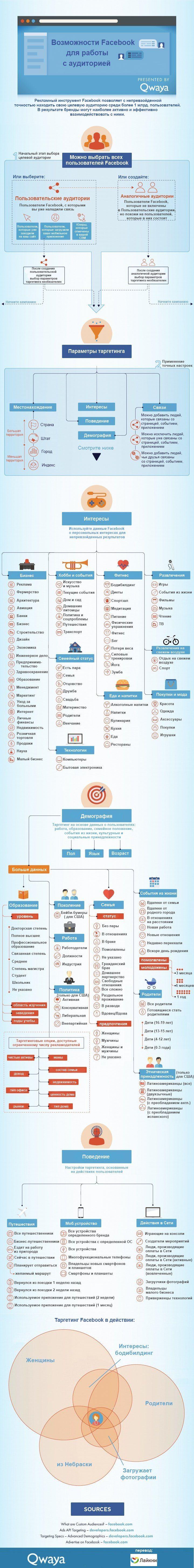 Многие SMM-специалисты знают, что Facebook предлагает достаточно широкий выбор таргетинговых опций для рекламных объявлений. Но немногие знают, насколько он в действительности широк. Специалисты компании Qwaya подготовили инфографику с подробным описанием настроек таргетинга, которые есть в Facebook сегодня.