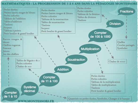Tableau progression math
