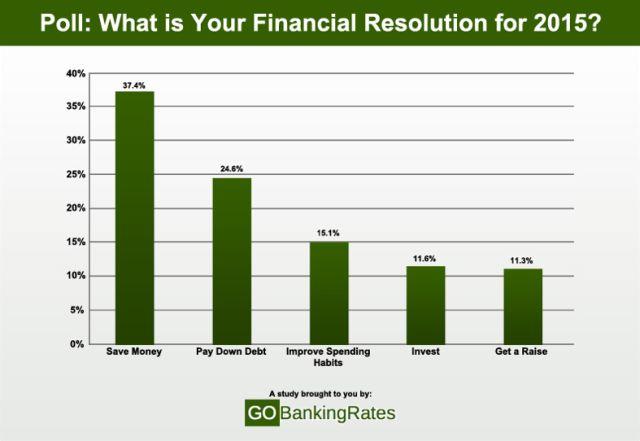 Sebanyak 37% penduduk Amerika Serikat menyatakan bahwa resolusi keuangan mereka pada tahun 2015, adalah menabung, responden lainnya menyebutkan membayar hutang, memperbaiki kebiasaan berbelanja, investasi dan meminta kenaikan gaji, sebagai resolusi keuangan tahun 2015 ini.