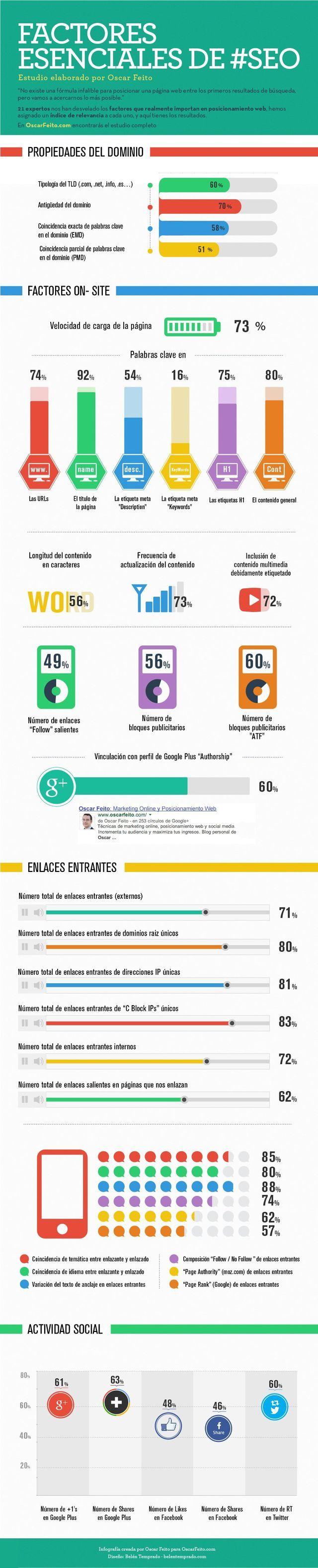 Factores Esenciales de SEO es una infografía que nos muestra diversos factores, y su porcentaje de relevancia, que afectan al SEO actual.