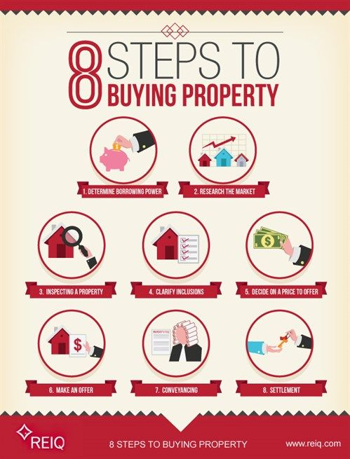 8 Steps To Buying A Property. Provided By REIQ.