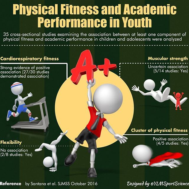 ☝🏻️💡90% studies demonstrate a positive association between cardiorespiratory fitness & academic perf in Youth ❤️👟⚙️ #sport #youth #health #endurance #cardio #smartkids #sportsmedicine #sportscience #infographic