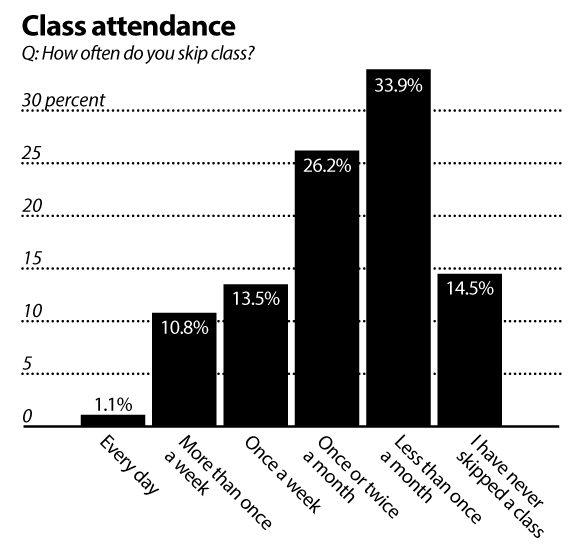 class attendance in college statistics