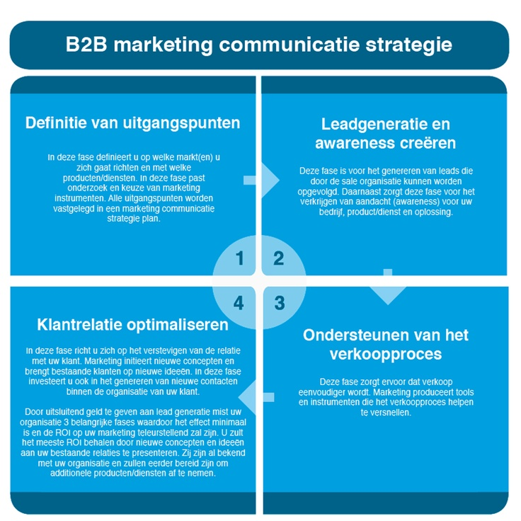 B2B marketing communicatie strategie