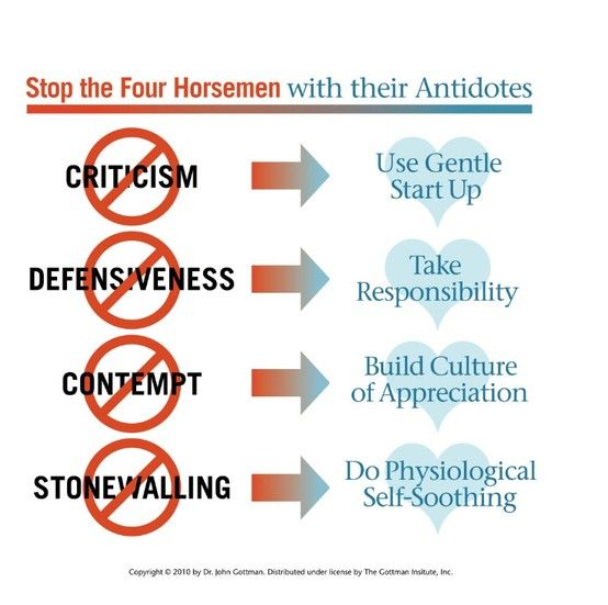 Stop the Four Horsemen -John Gottman -  How to foster positive arguments in your relationship!