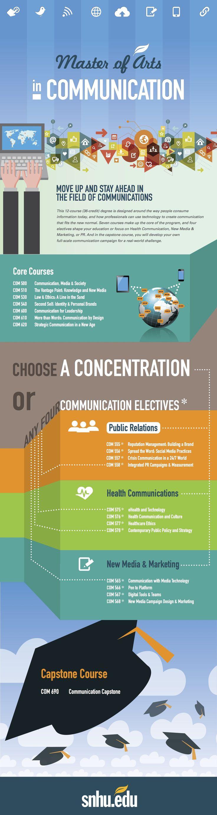 SNHU MA in Communications Health communication