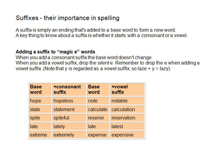 The handbook includes background information for teachers about common spelling patterns, useful strategies, including mnemonics, and spelling and phonic games. Many of the ideas resources have been posted elsewhere - acknowledged at end.