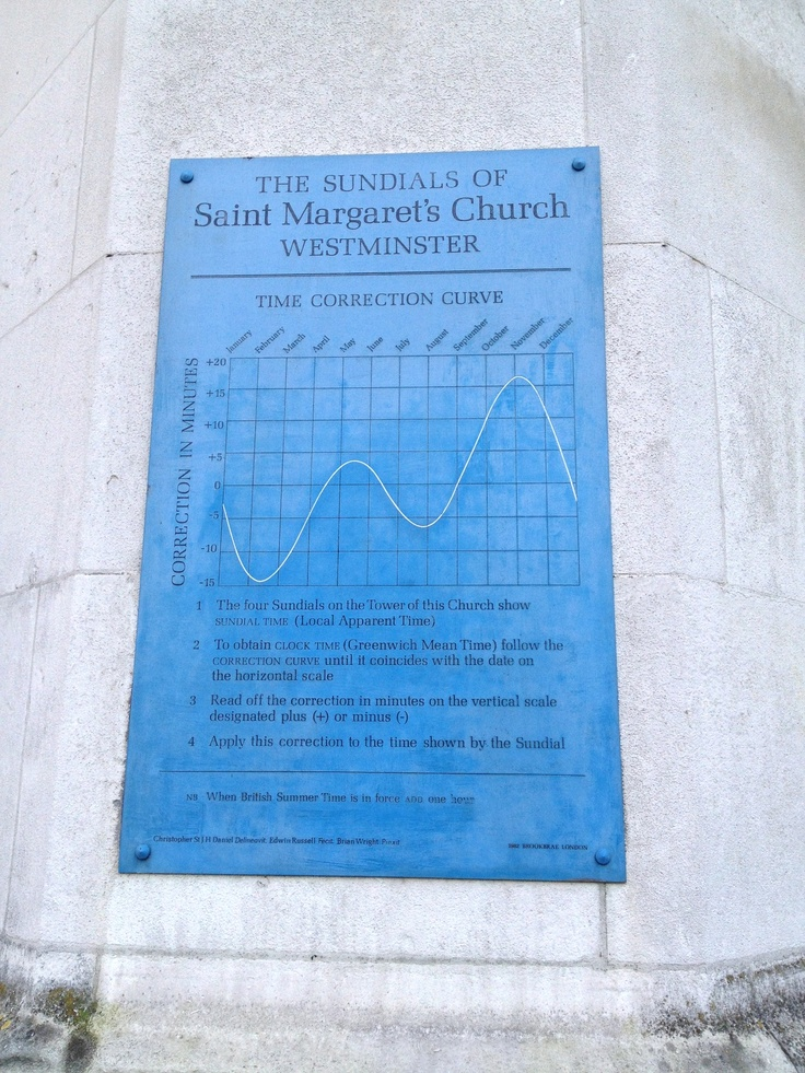 Time correction curve for a sundial in Saint Margaret's chapel in Westminster, London.  -adapar