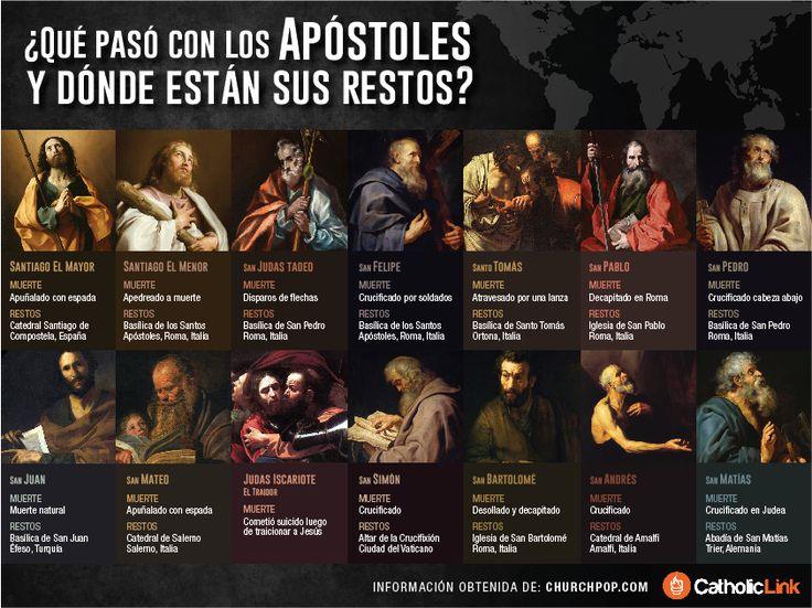 Biblioteca de Catholic-Link - Infografía: ¿Qué pasó con los apóstoles y dónde...