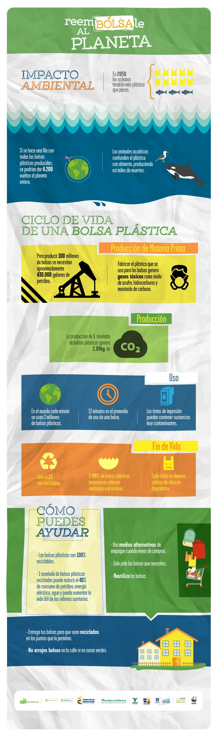 Ciclo de vida de una bolsa plastica | 3R | Pinterest ...