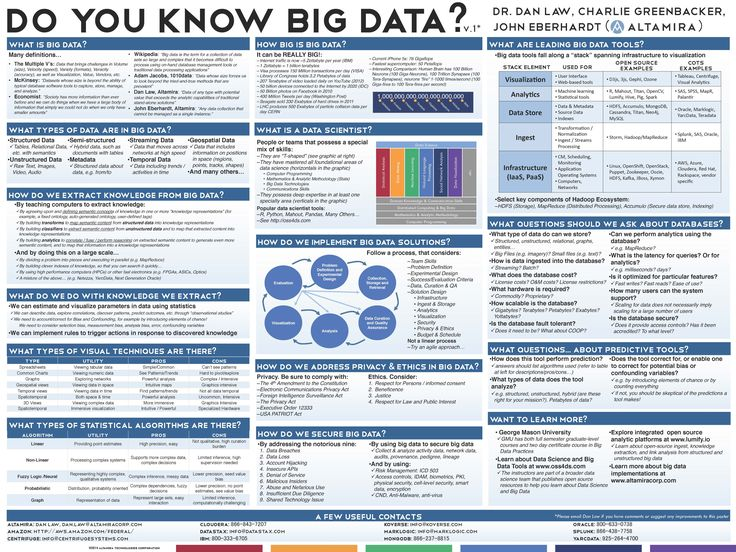 A poster about BIG DATA courtesy of ctovision.com. Includes info on: what big…
