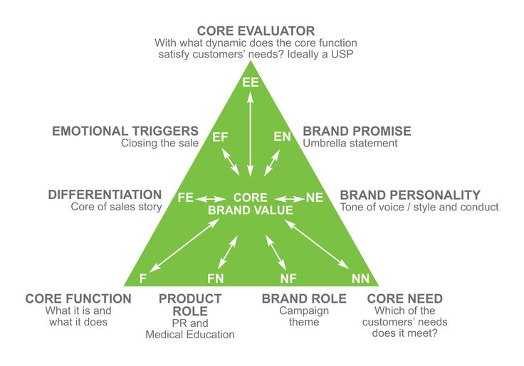 Another example of a brand audit process