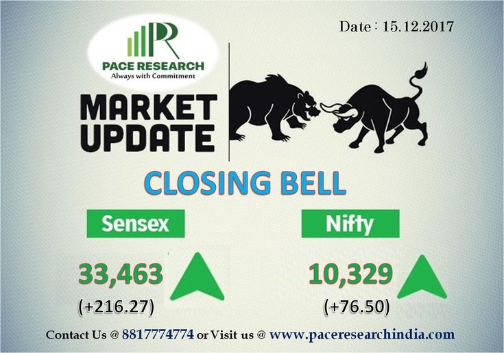 The 30-share BSE Sensex was up 216.27 points at 33,462.97 and the 50-share NSE Nifty gained 81.20 points at 10,333.30 while the Nifty Midcap outperformed. For More Information Please Visit : www.paceresearchindia.com and Call Now : 8817774774