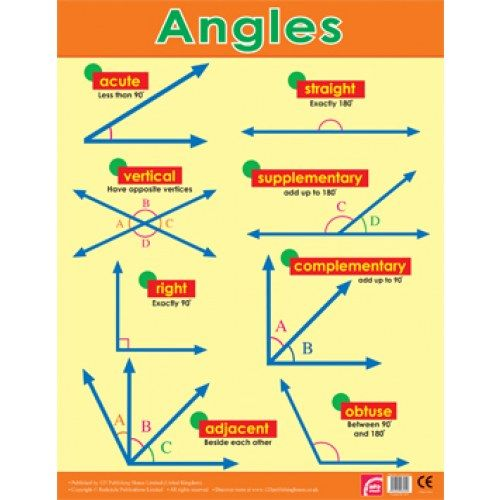 Teacher Classroom Posters | Mathematics Geometry Angles Reference Poster