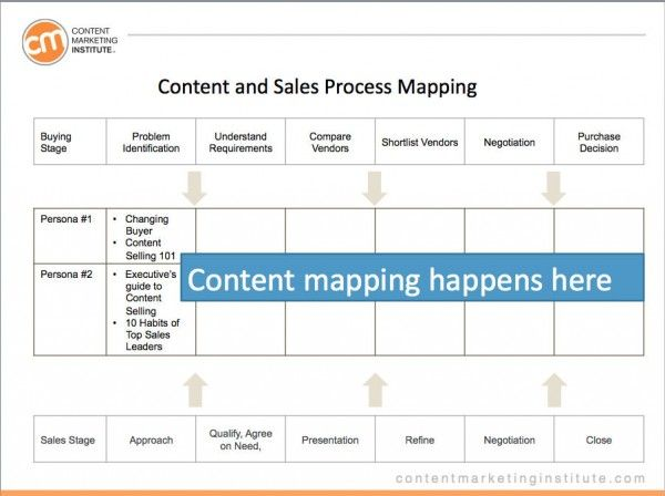 Best Content Marketing Planning Template Images On