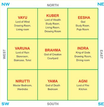 according to vastu colors for bedroom 17 best images about vastu on interior 20214