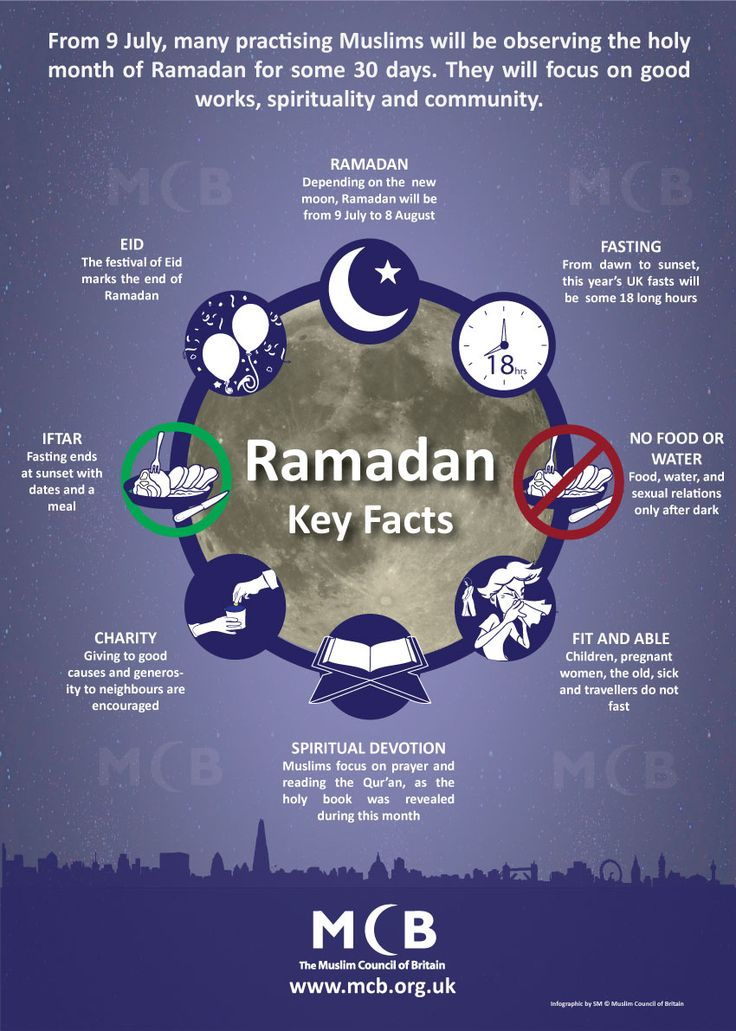 Ramadan 2013: Key Facts. Good visual for those who want to know more! P.S. In Western Canada, we have the longest fasts in the world.