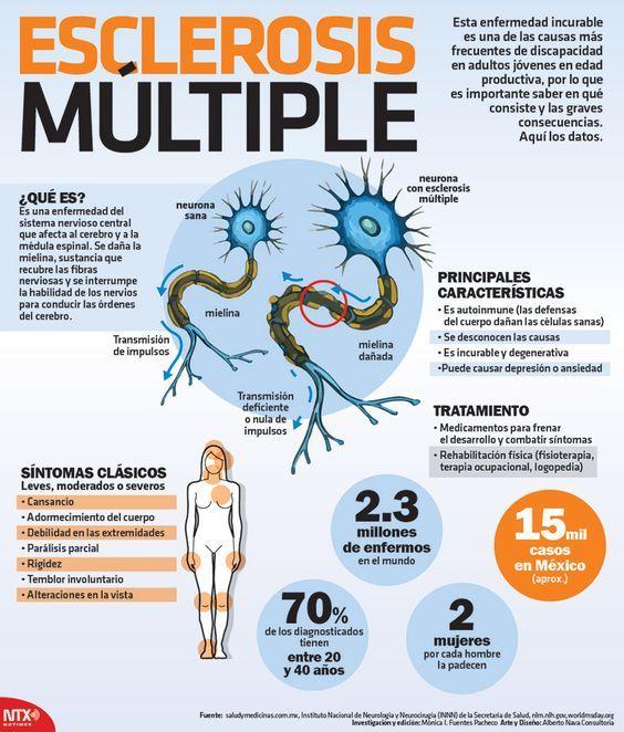¿Sabes qué es la esclerosis múltiple, en qué consiste, cuáles son sus síntomas y cuál es su tratamiento? Te compartimos toda esta información y mucho más en nuestra #Infographic.:
