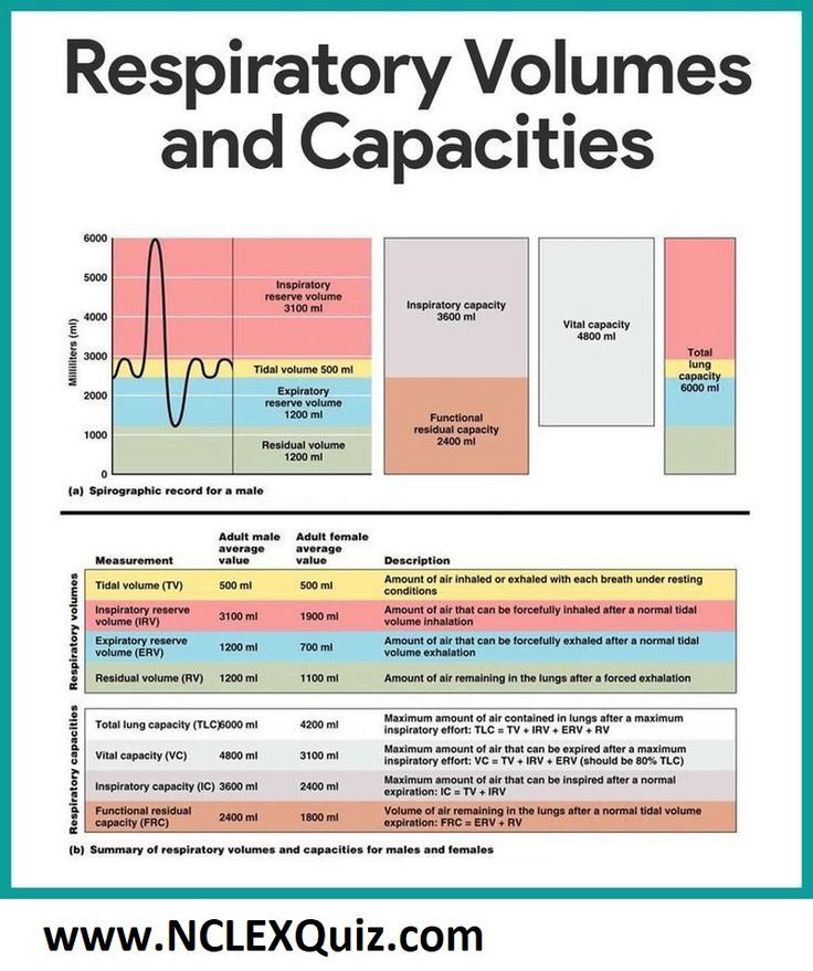 Summary of Respiratory Volume and capacity for Males and ...