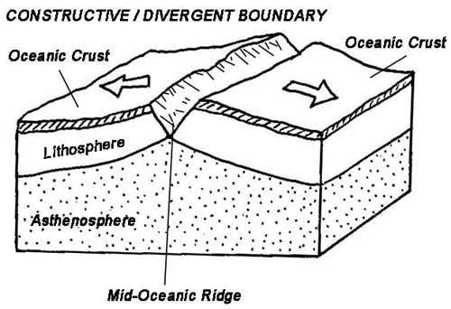 Divergent plate boundary coloring page science for Plate tectonics coloring pages