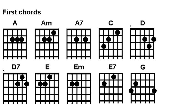 Beginners Chords - Printer friendly | Music Business | Pinterest ...