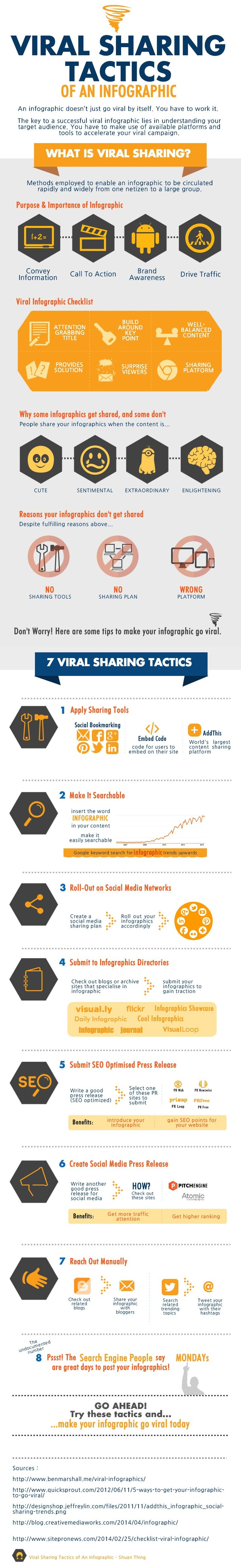 #Viral Sharing Tactics of an #Infographic