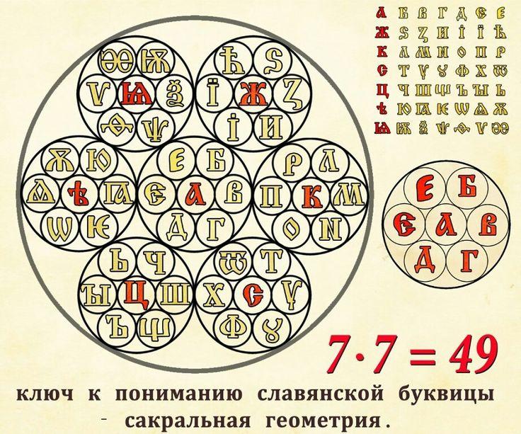 Ключ к пониманию славянской буквицы.