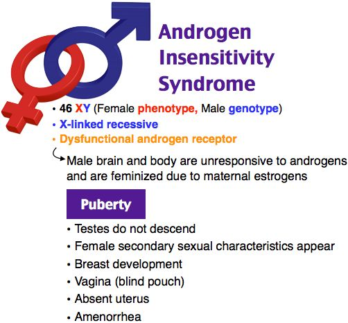 Androgen Insensitivity Syndrome (testicular femininization).