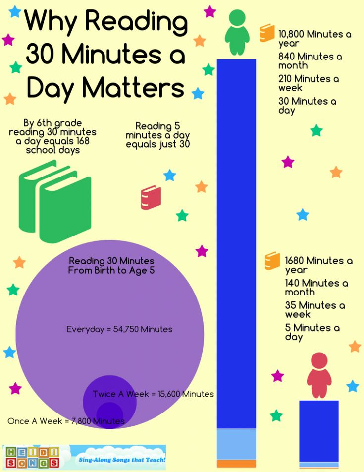 Why Reading 30 Minutes A Day Matters Heidi Songs Reading Infographic