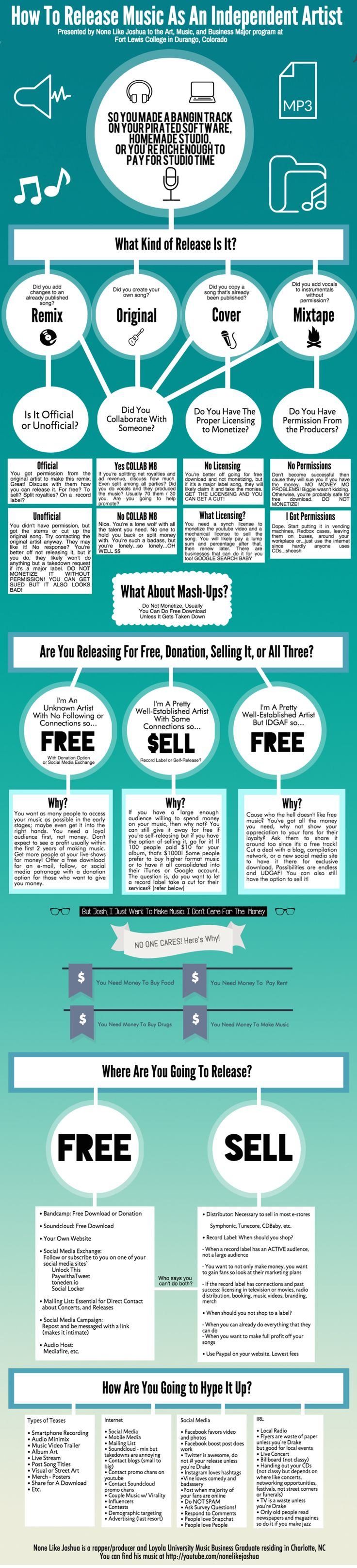 This infographic gives a nice overview of the various steps for releasing music as an indie artist.
