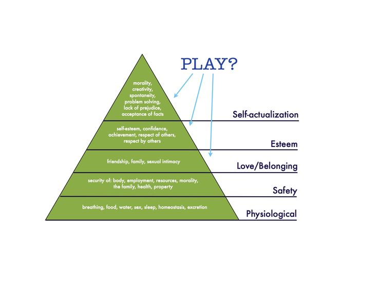 maslows hierachy and google Maslow's hierarchy of needs as a guide for living show all authors eugene w mathes eugene w mathes see all articles by  google scholar: binswanger, l.