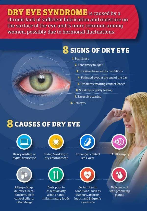 Dry Eye Syndrome - What It Is, What Causes It, & How to Treat It!!
