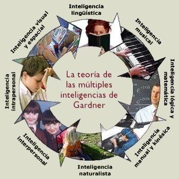 #LAS COMPETENCIAS BÁSICAS/ #INTELIGENCIAS MÚLTIPLES