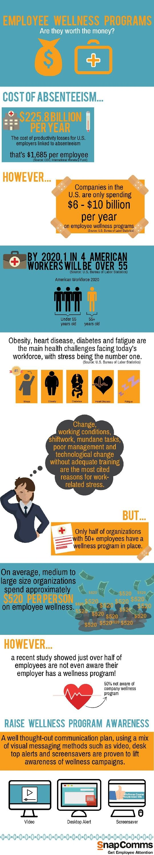 Employee Wellness Programs: Are they worth the money? [infographic] by SnapComms