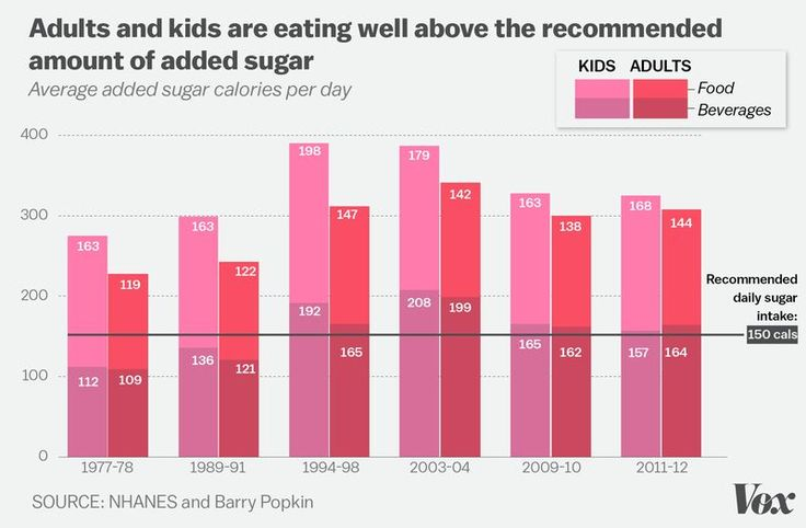 Adults & kids are eating well above the recommended amount of sugar