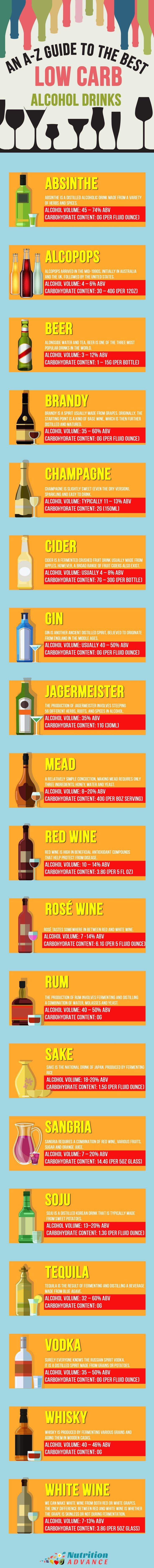 Low Carb Alcohol - Here are 20 popular alcoholic drinks with their carbohydrate content and alcohol volume. Which ones are most suitable for LCHF and keto diets? For more details, recipes, and general trivia see: http://nutritionadvance.com/best-alcohol-low-carb-diet