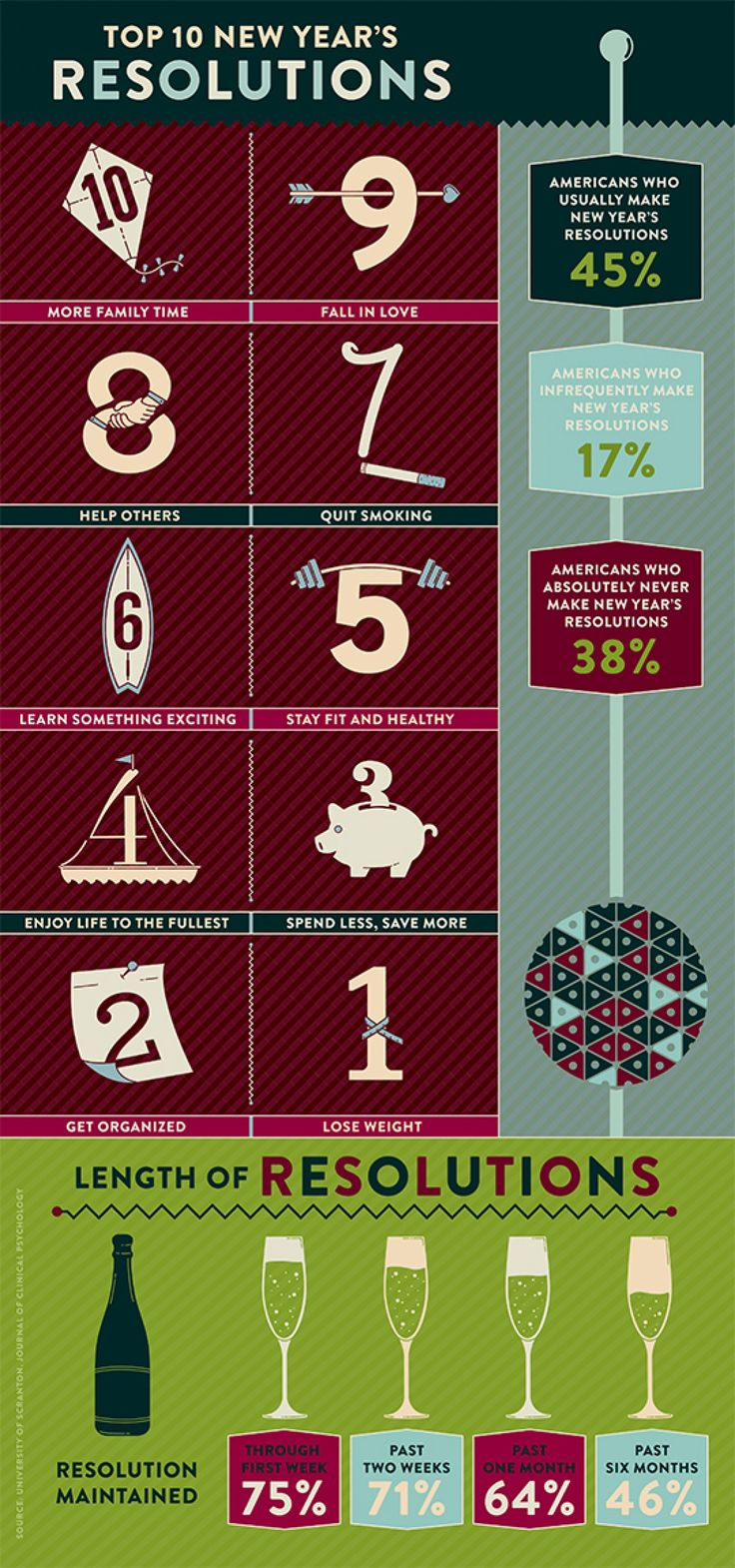 great infographic! Do you keep them? #resolutions