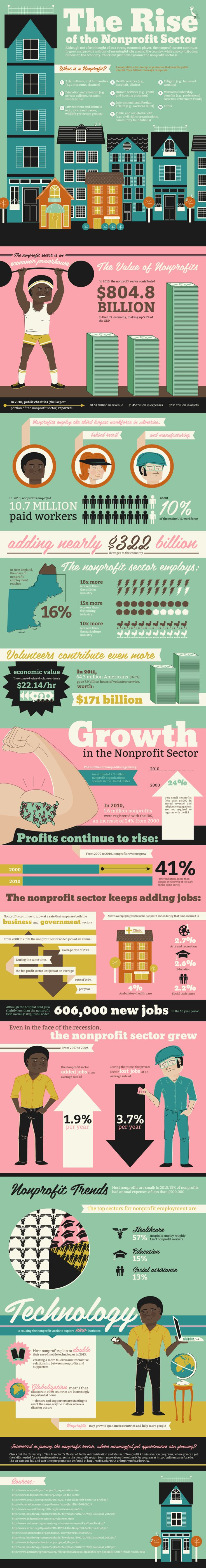 The Rise of the Nonprofit Sector 74