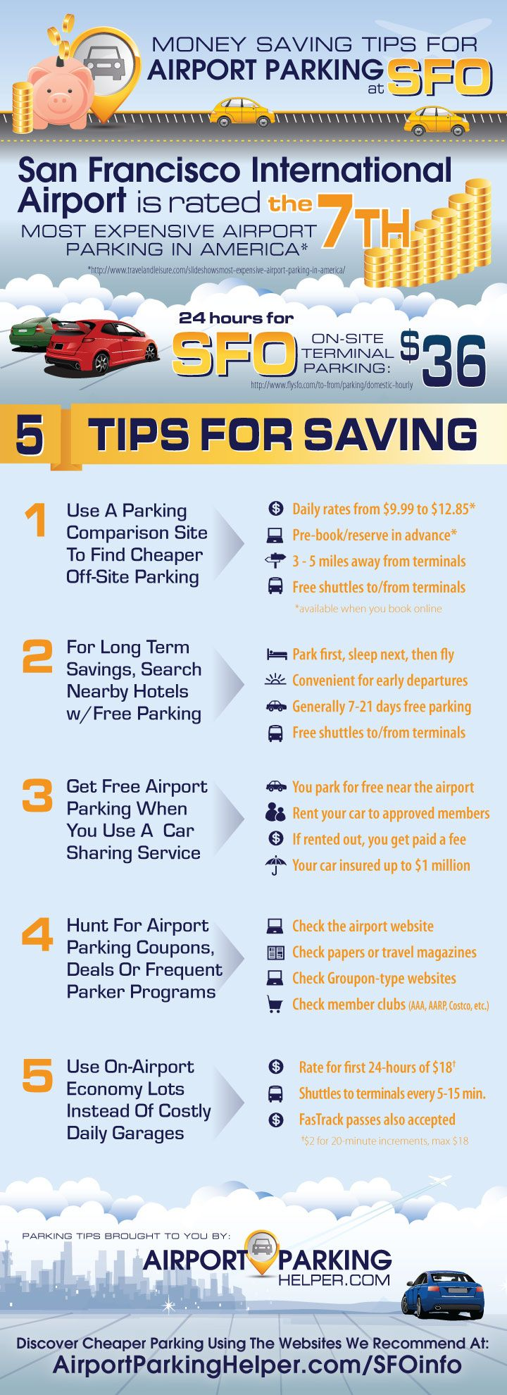 SFO Parking Infographic